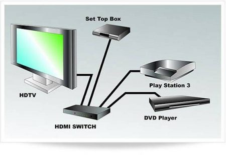 what-hdmi-switching-800x800